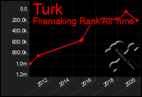 Total Graph of Turk