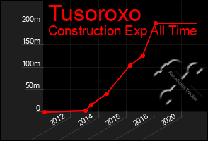 Total Graph of Tusoroxo