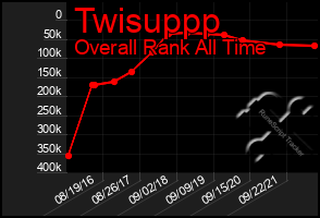 Total Graph of Twisuppp