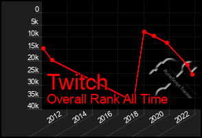 Total Graph of Twitch
