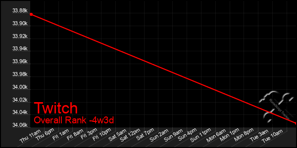 Last 31 Days Graph of Twitch