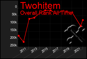 Total Graph of Twohitem