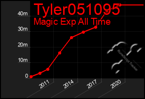 Total Graph of Tyler051095