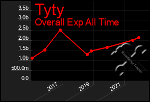 Total Graph of Tyty
