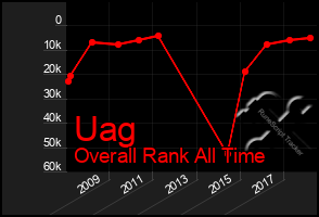 Total Graph of Uag