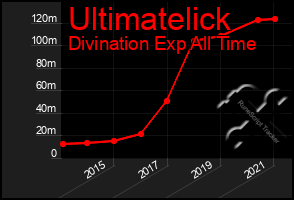 Total Graph of Ultimatelick