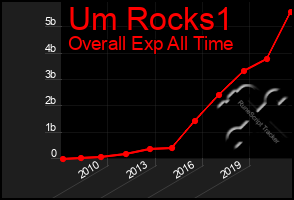 Total Graph of Um Rocks1