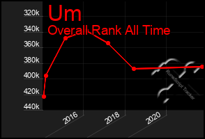 Total Graph of Um