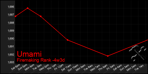 Last 31 Days Graph of Umami