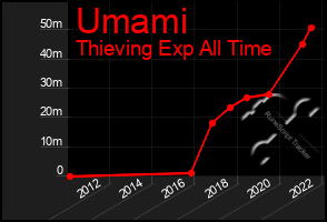 Total Graph of Umami