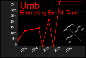 Total Graph of Umb