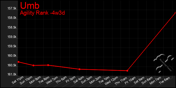 Last 31 Days Graph of Umb