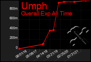 Total Graph of Umph