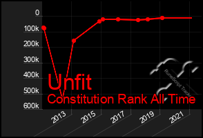 Total Graph of Unfit