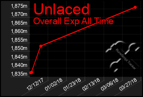 Total Graph of Unlaced