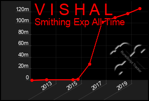 Total Graph of V I S H A L