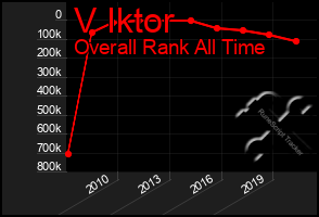 Total Graph of V Iktor
