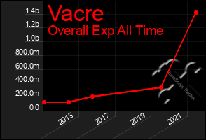 Total Graph of Vacre