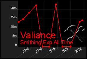 Total Graph of Valiance