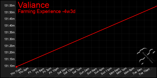 Last 31 Days Graph of Valiance