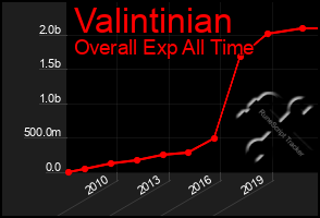 Total Graph of Valintinian