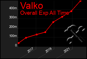 Total Graph of Valko