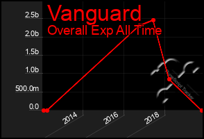 Total Graph of Vanguard