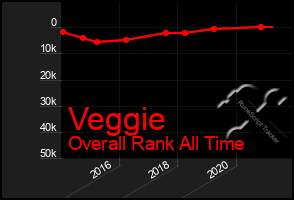 Total Graph of Veggie