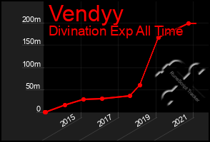 Total Graph of Vendyy