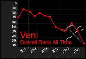 Total Graph of Veni