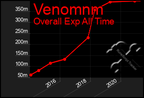 Total Graph of Venomnm