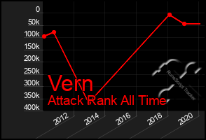 Total Graph of Vern