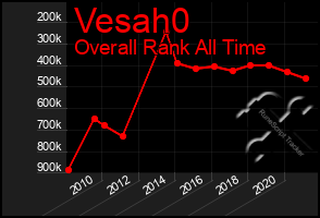 Total Graph of Vesah0