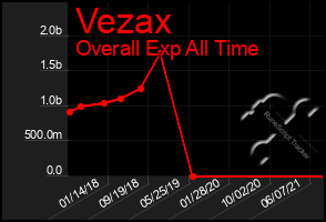 Total Graph of Vezax