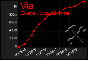 Total Graph of Via