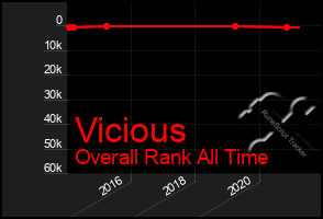 Total Graph of Vicious