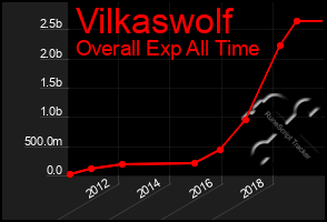 Total Graph of Vilkaswolf