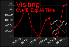 Total Graph of Visiting
