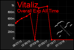 Total Graph of Vitaliz