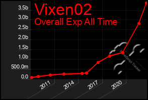 Total Graph of Vixen02