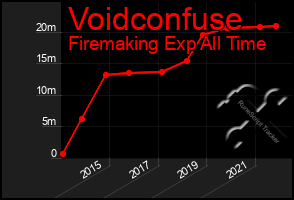 Total Graph of Voidconfuse