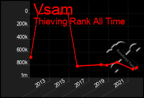 Total Graph of Vsam