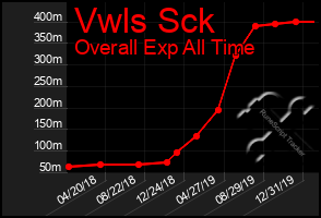 Total Graph of Vwls Sck