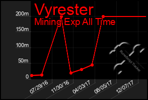 Total Graph of Vyrester
