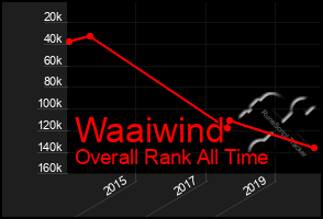 Total Graph of Waaiwind