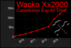 Total Graph of Wacko Xx2000