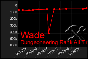 Total Graph of Wade