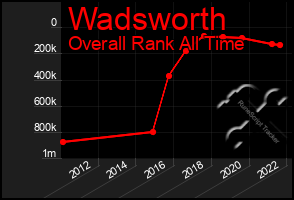 Total Graph of Wadsworth