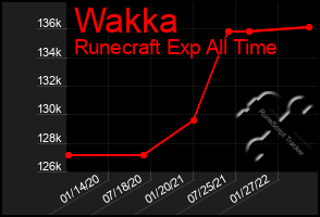 Total Graph of Wakka