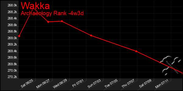 Last 31 Days Graph of Wakka